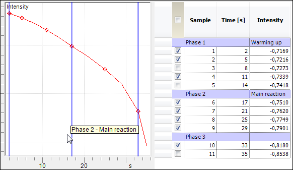 add remove phases en